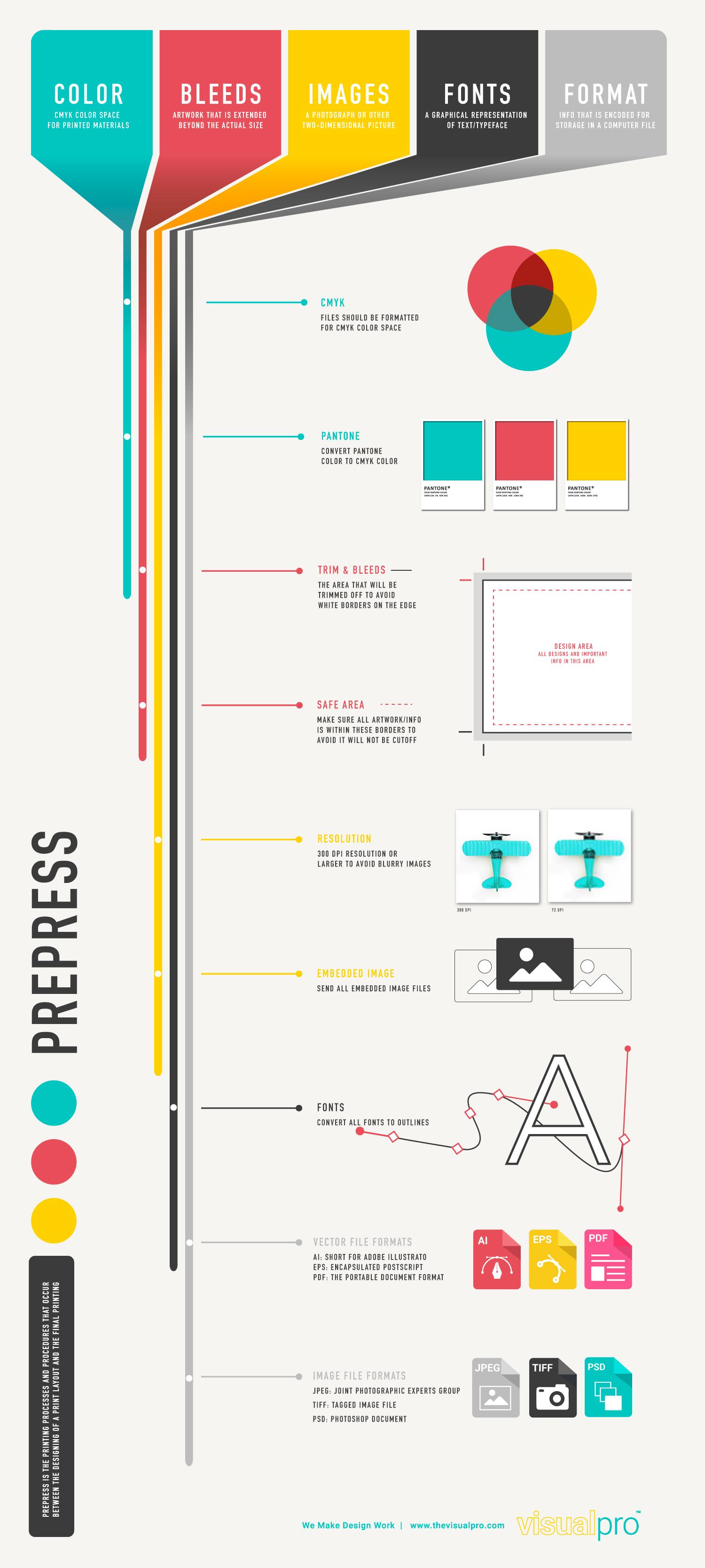 Prepress-Basic-Checklist_Infographic_VisualPro (1)